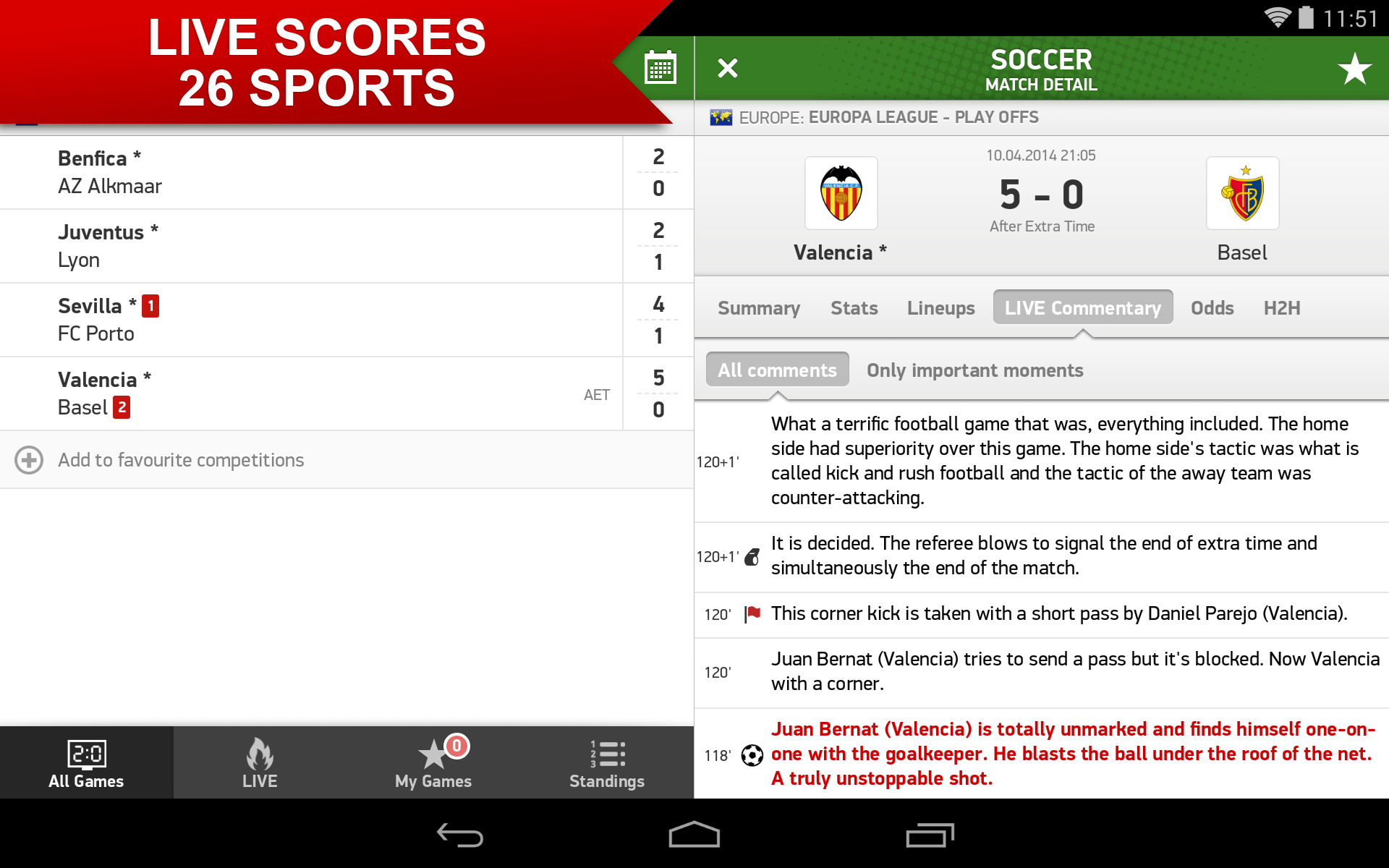 Keep Track Of World Cup Scores With Flashscore App Review